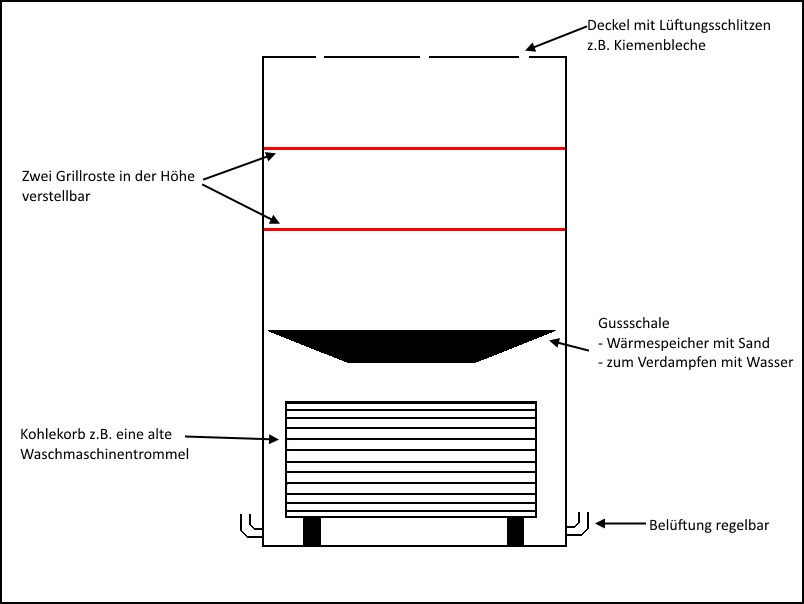 Zeichnung Planung Ugly Drum Smoker UDS